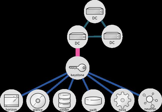 ad integration keystone v3