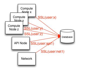 databaseusernamessl
