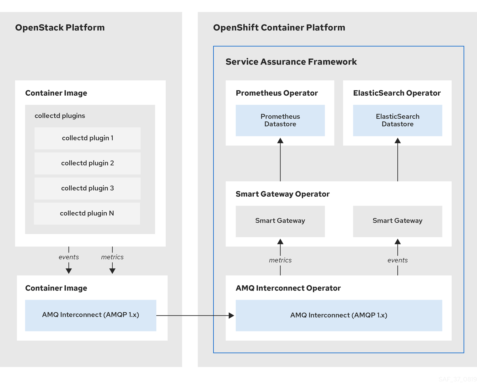 OpenStack SAF Overview 37 1019 arch