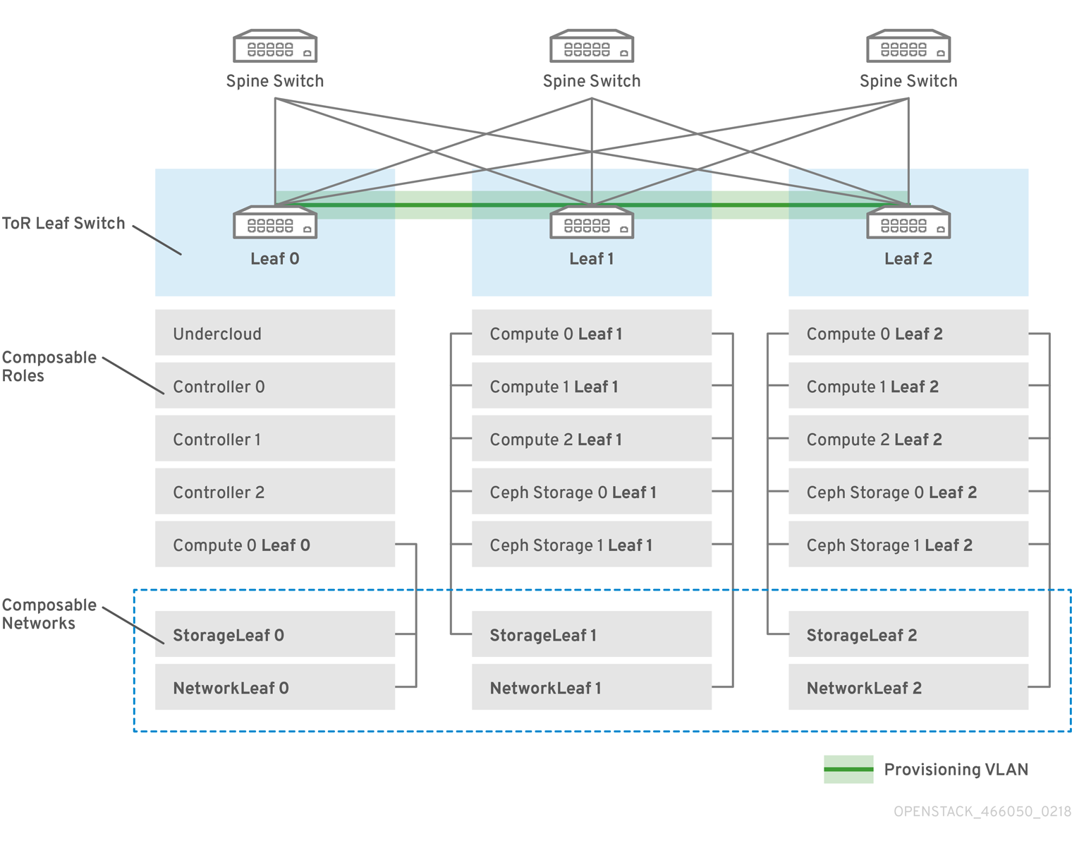 OpenStack Spine Leaf 466050 0218 VLAN