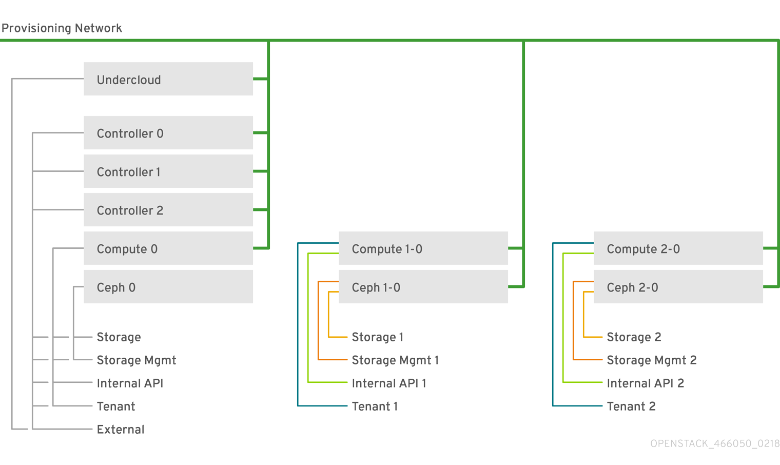 OpenStack Spine Leaf 466050 0218 API network