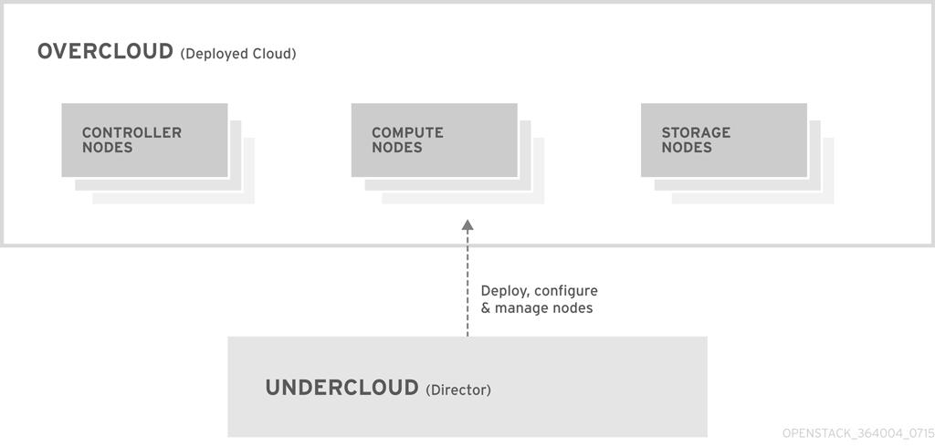 undercloud 和 overcloud 的基本布局