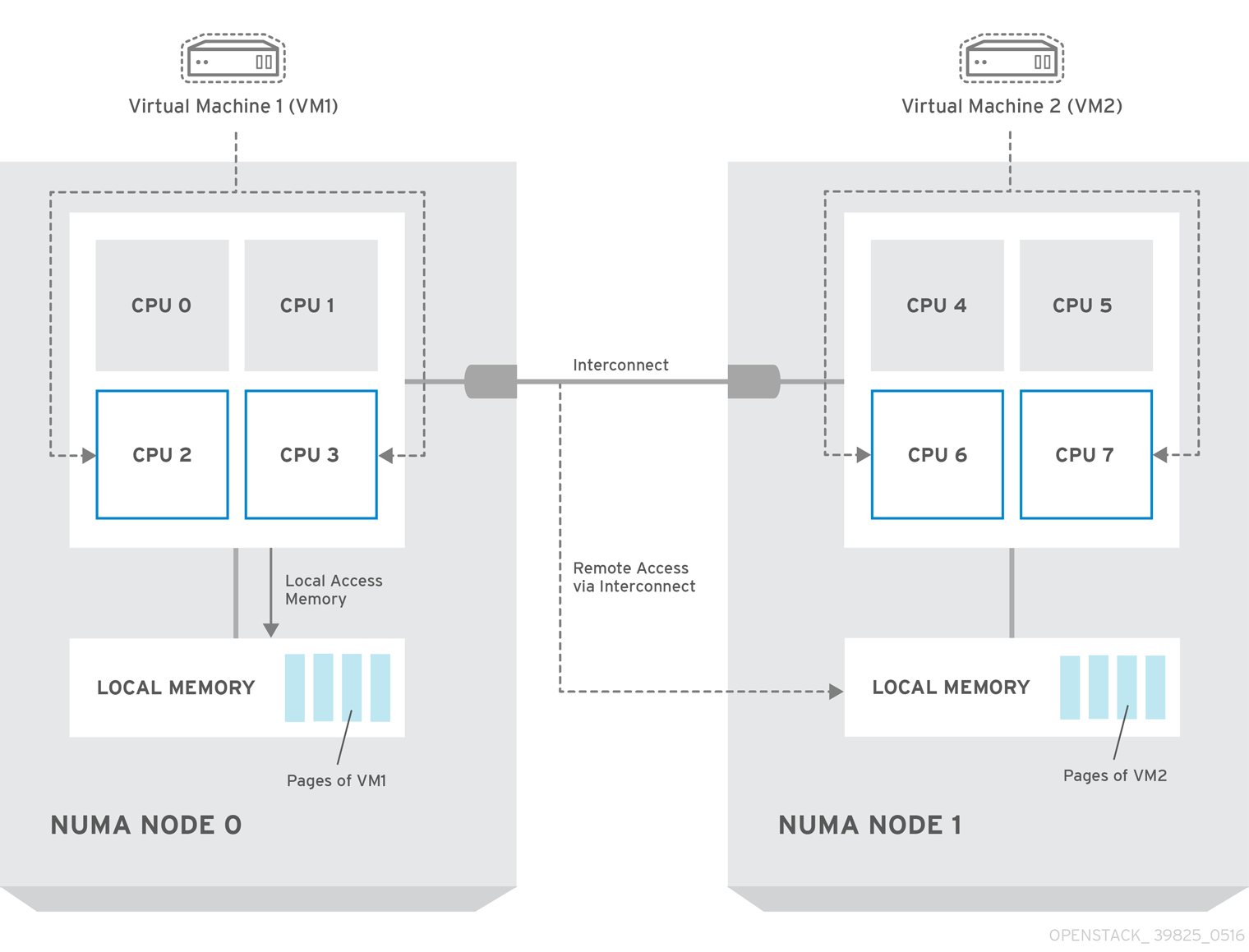 Instances and Images Guide Red Hat OpenStack Platform 14
