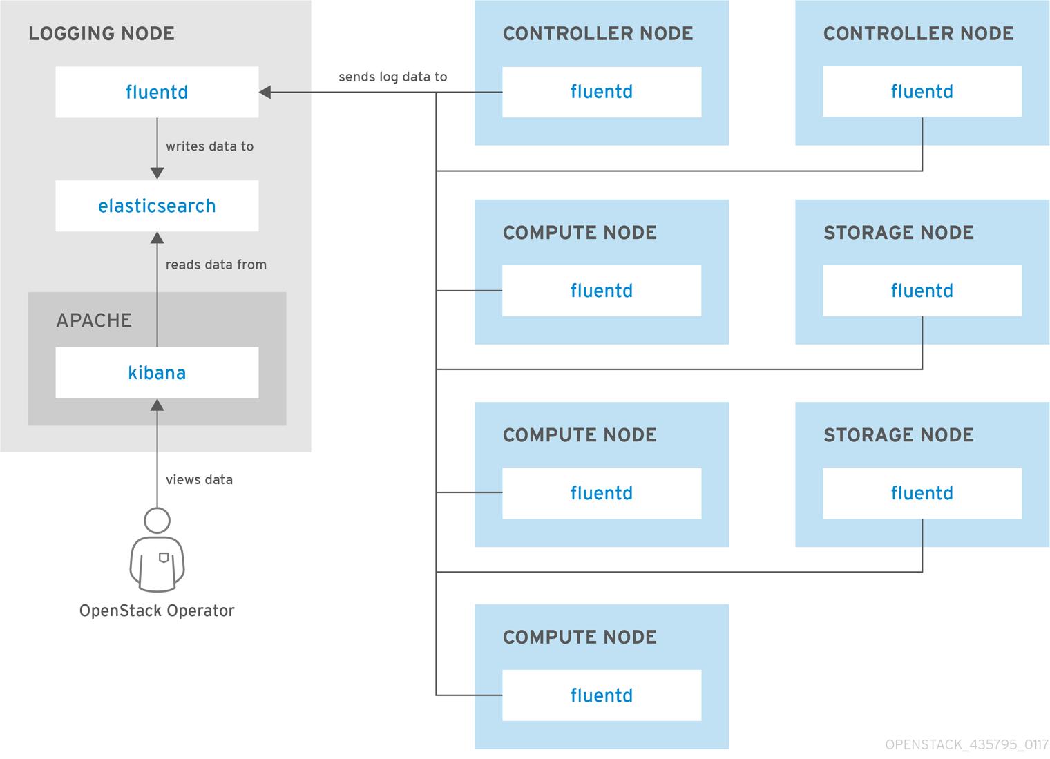 centralised logging single node fluentd