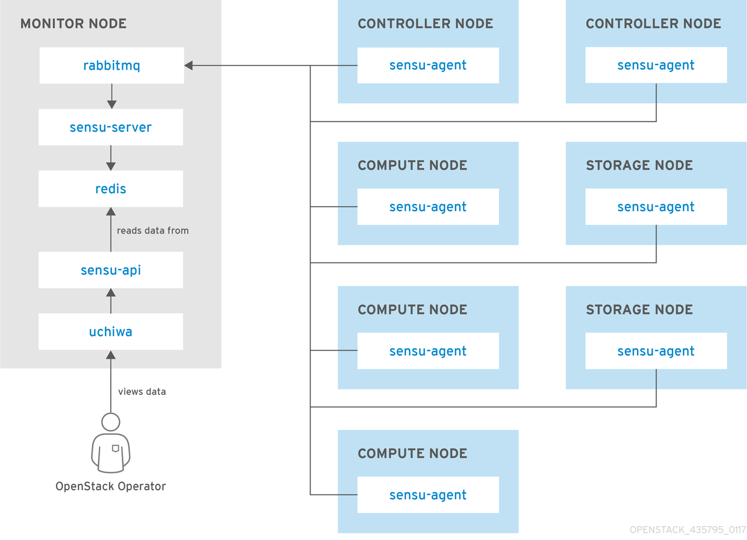 availability monitoring single node sensu
