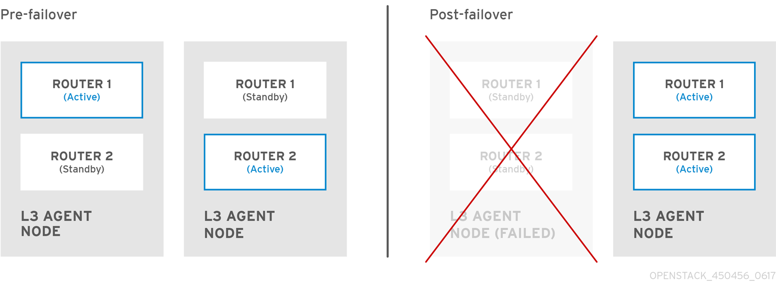 Chapter 21  Configure Layer 3 High Availability Red Hat