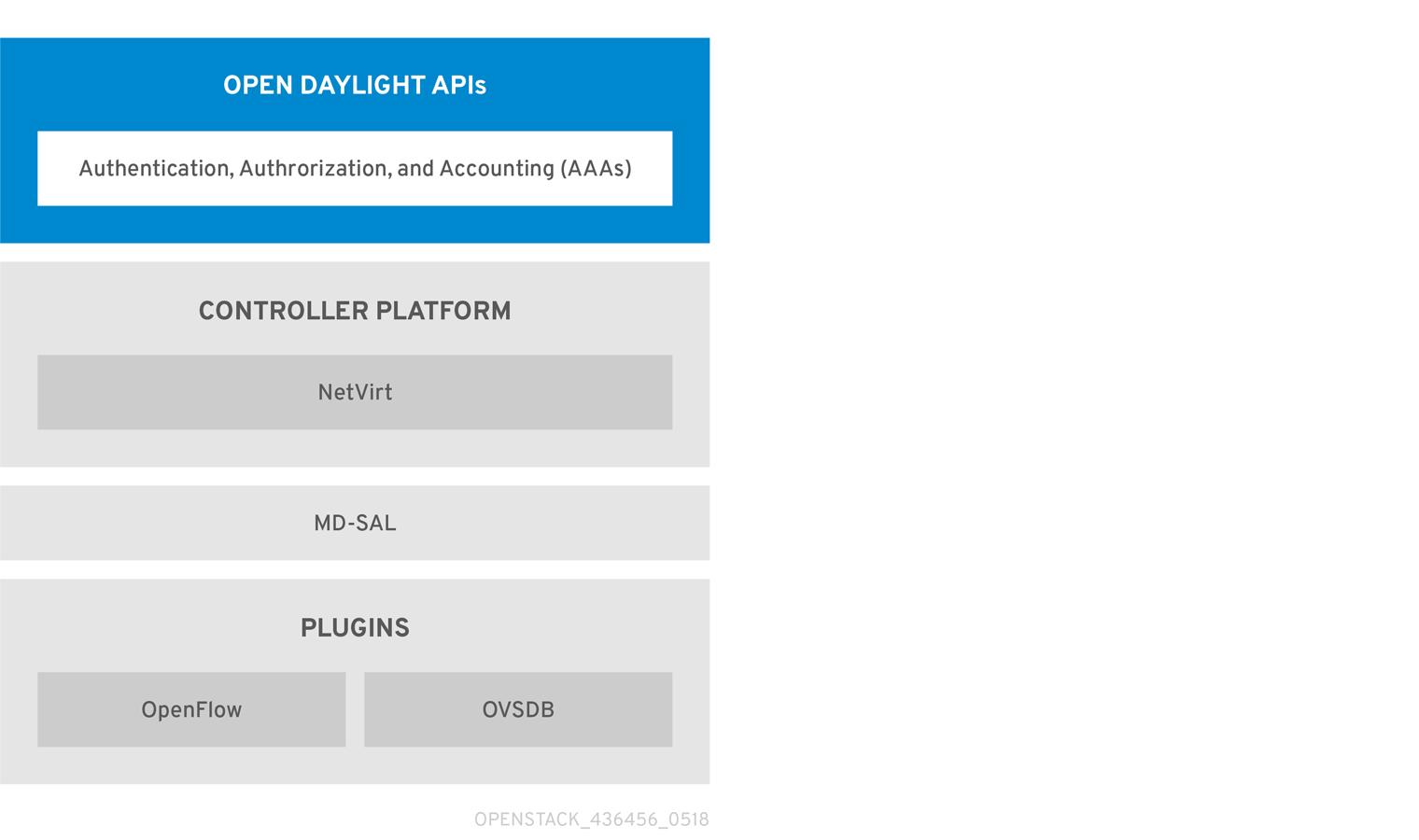 OpenDaylight Platform Architecture