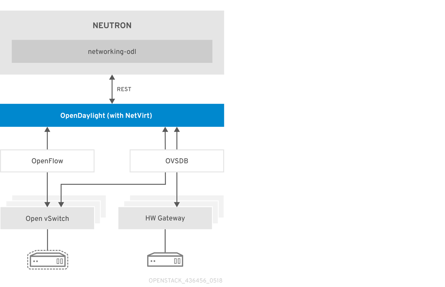 OpenStack and OpenDaylight Architecture