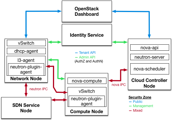 Security and Hardening Guide Red Hat OpenStack Platform 14
