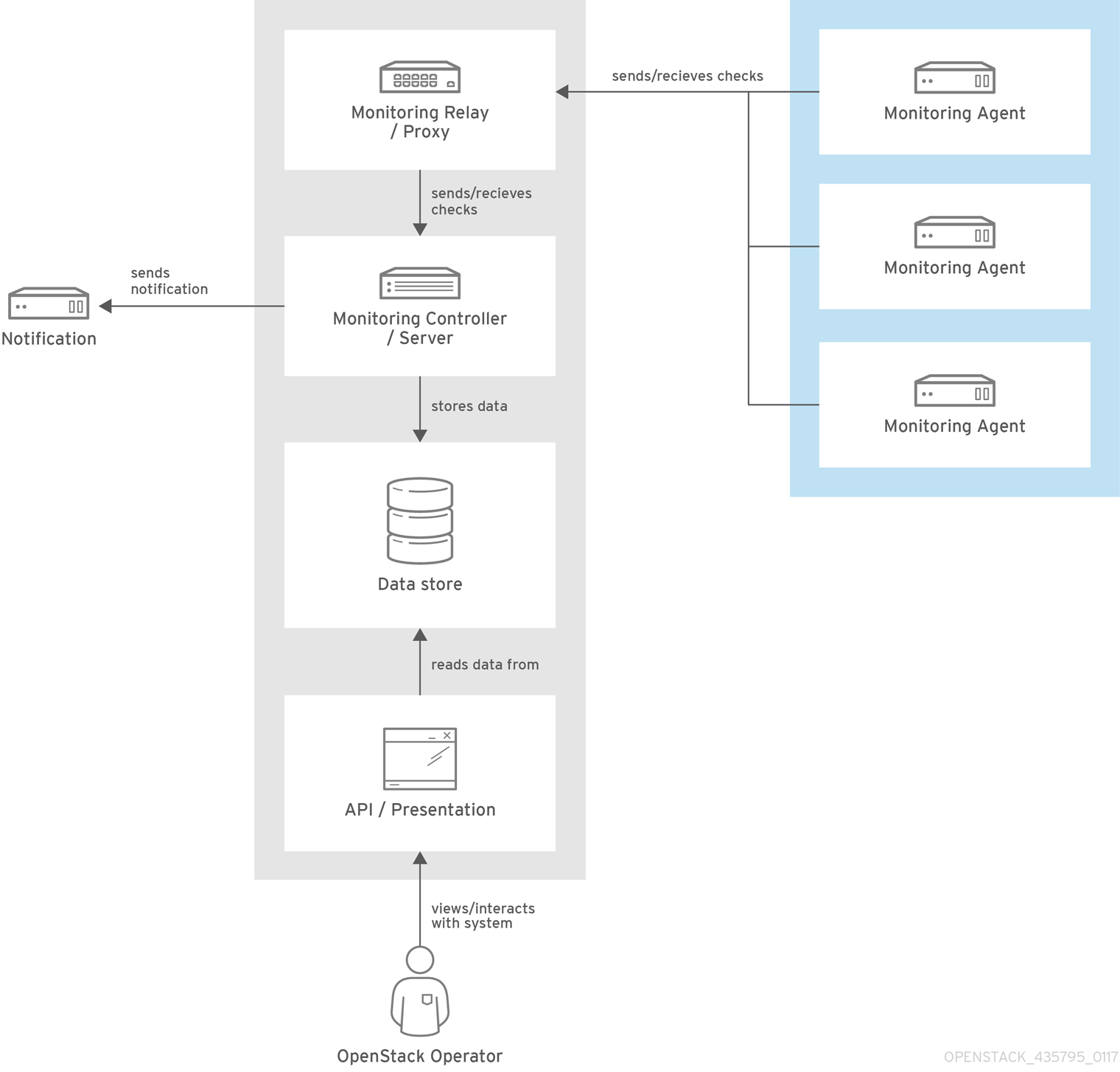 availability monitoring arch