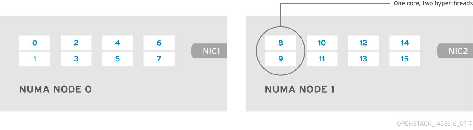 OpenStack NFV NUMA Nodes 453316 0717 ECE OVS DPDK Deployment
