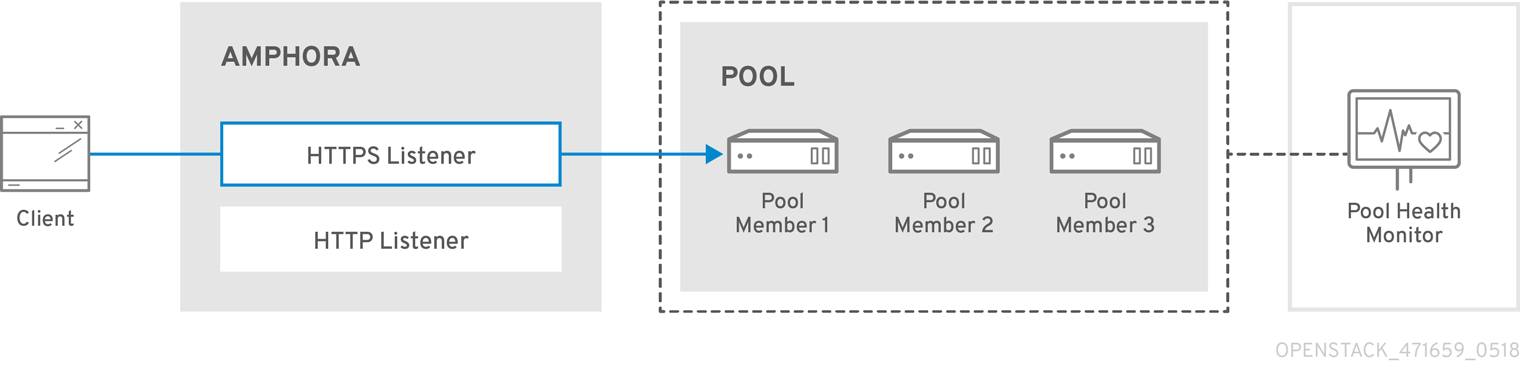 OpenStack Networking Guide 471659 0518 LBaaS Topology