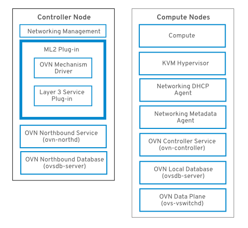 ovn components