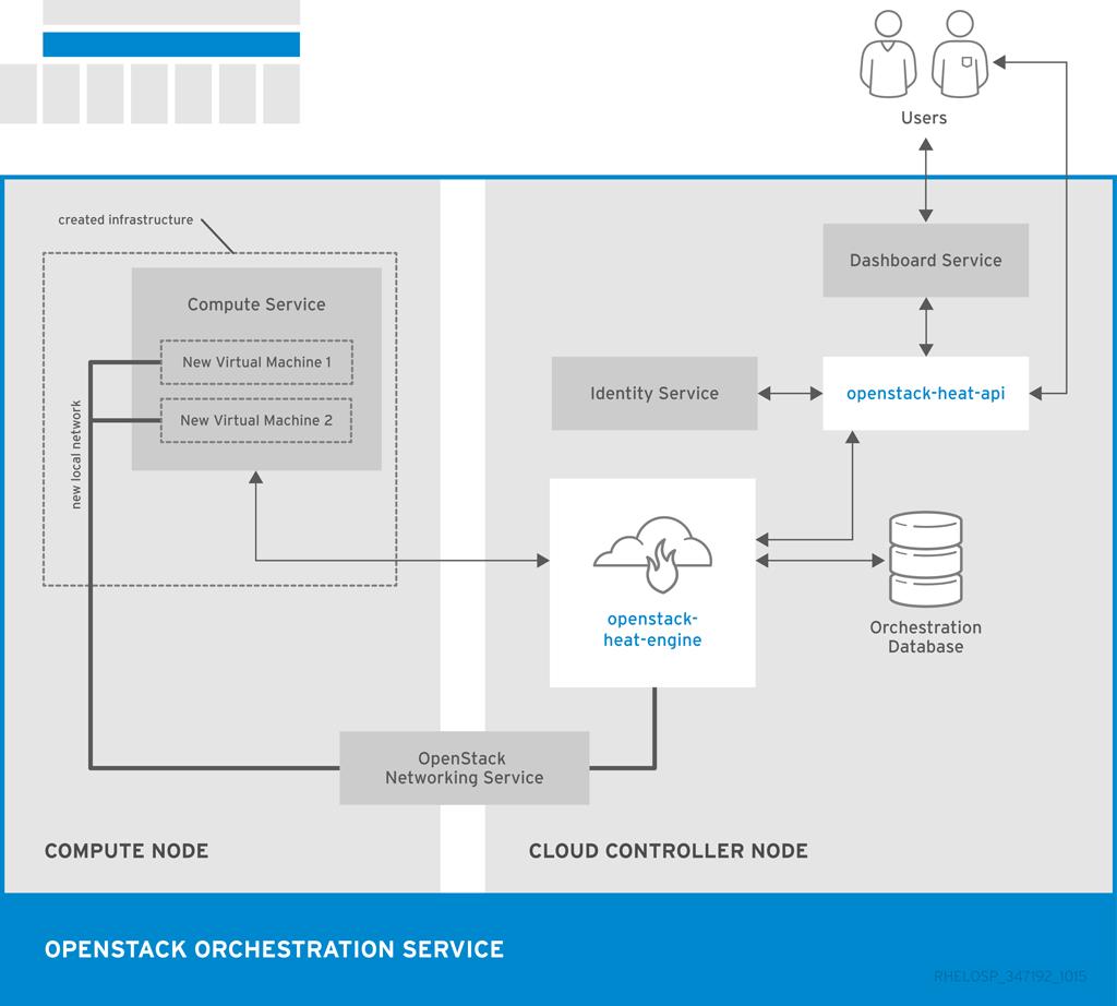 Partner Integration Red Hat OpenStack Platform 15-beta | Red