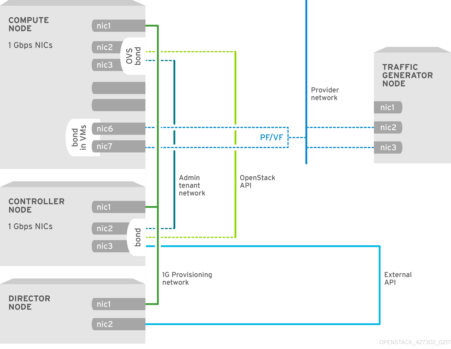 NFV SR-IOV Topology without HCI