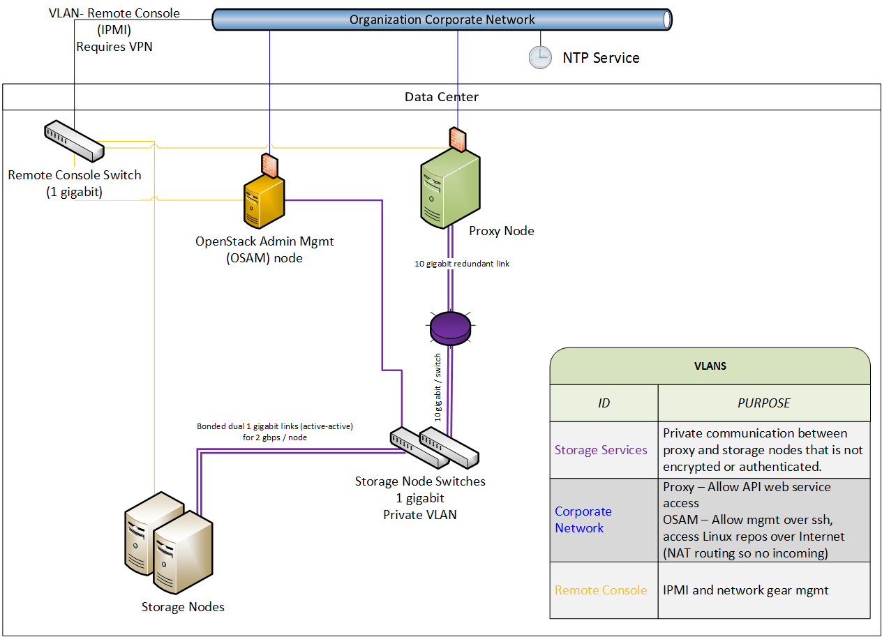 swift network diagram 2