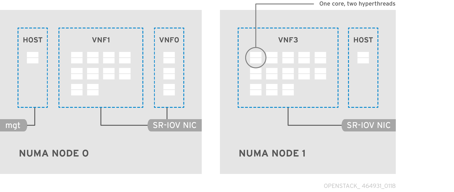 OpenStack NFV Hardware Capacities 464931 0118 SR IOV