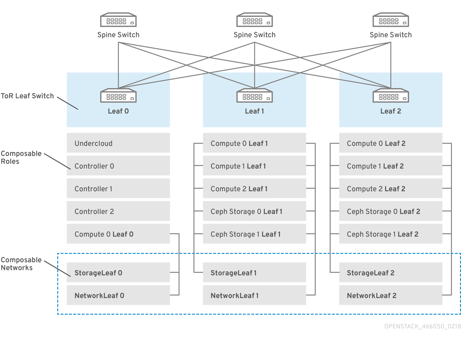 OpenStack Spine Leaf 466050 0218 routed