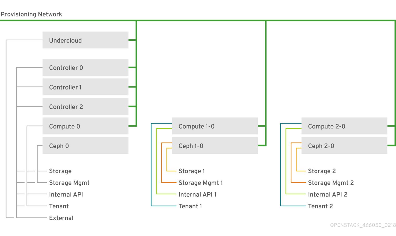 OpenStack Spine Leaf 466050 0218 API network