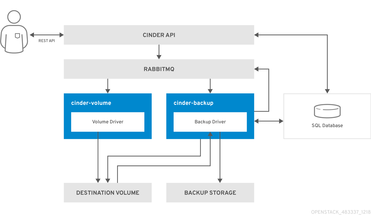 OpenStack BlockStorage backup