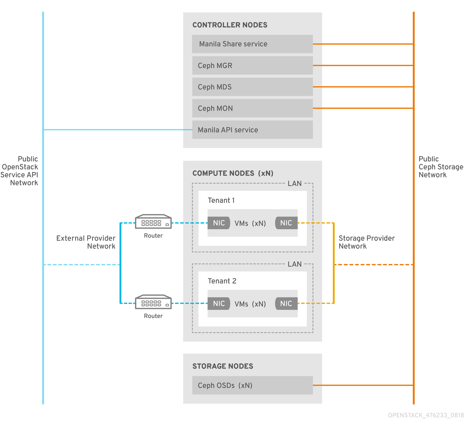cephfs nfs topology native driver