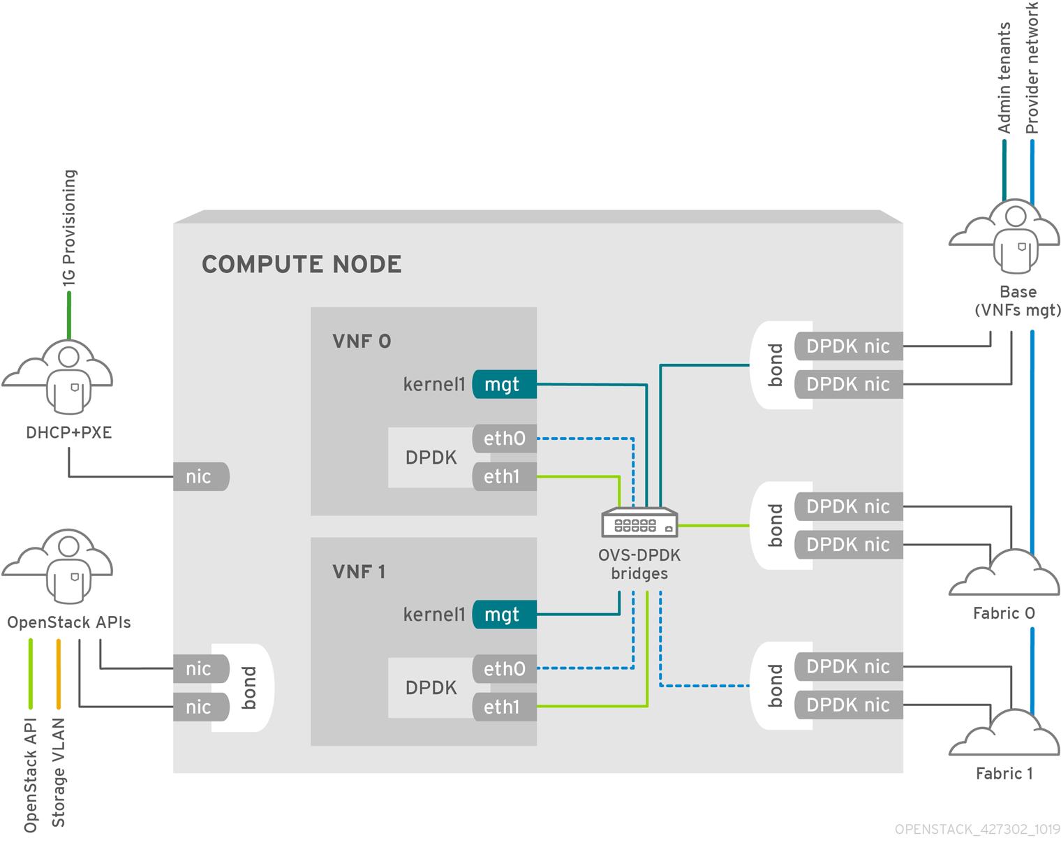 NFV OVS-DPDK deployment