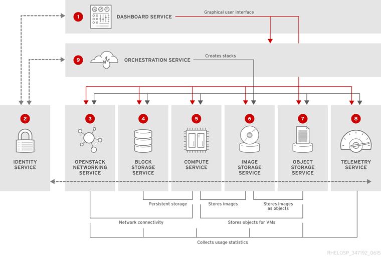 OpenStack component relationships