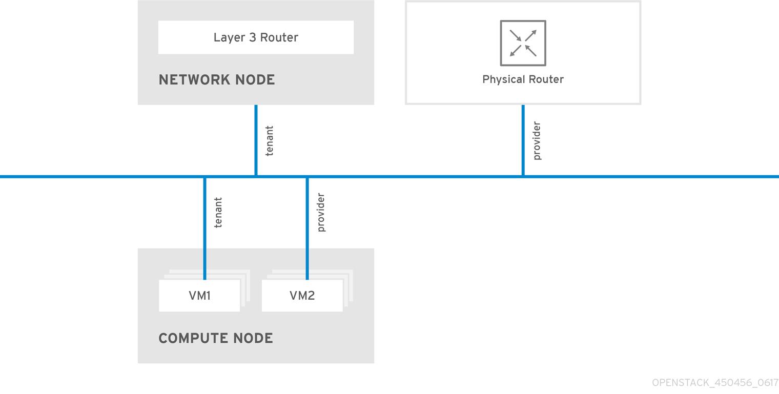 network types
