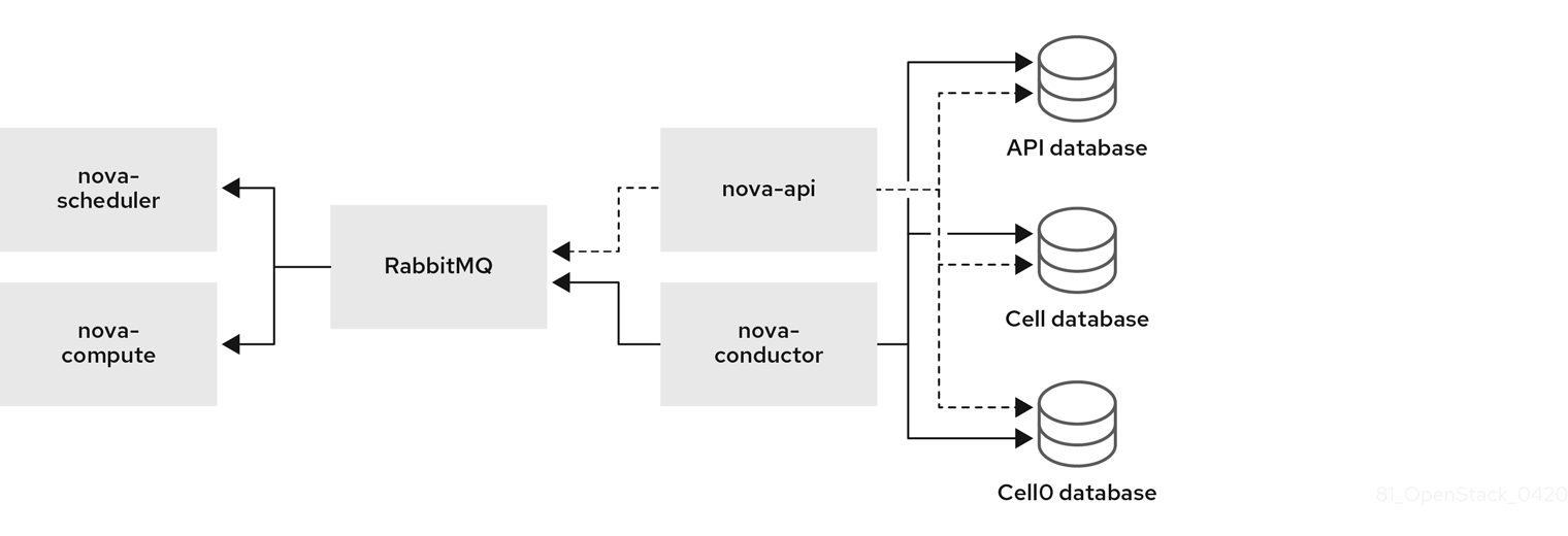 Single-cell deployment architecture