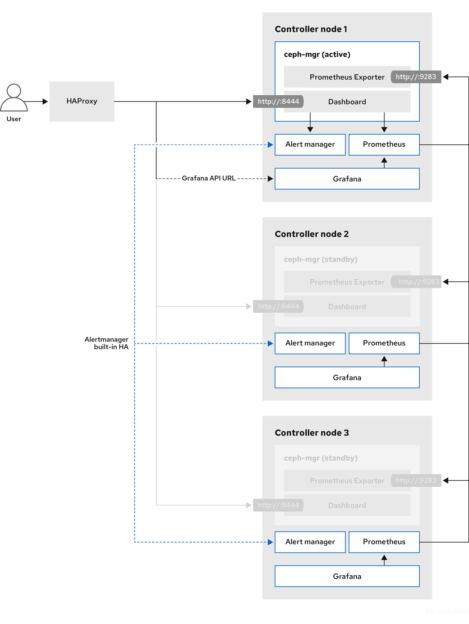 Ceph Dashboard on Red Hat OpenStack Platform