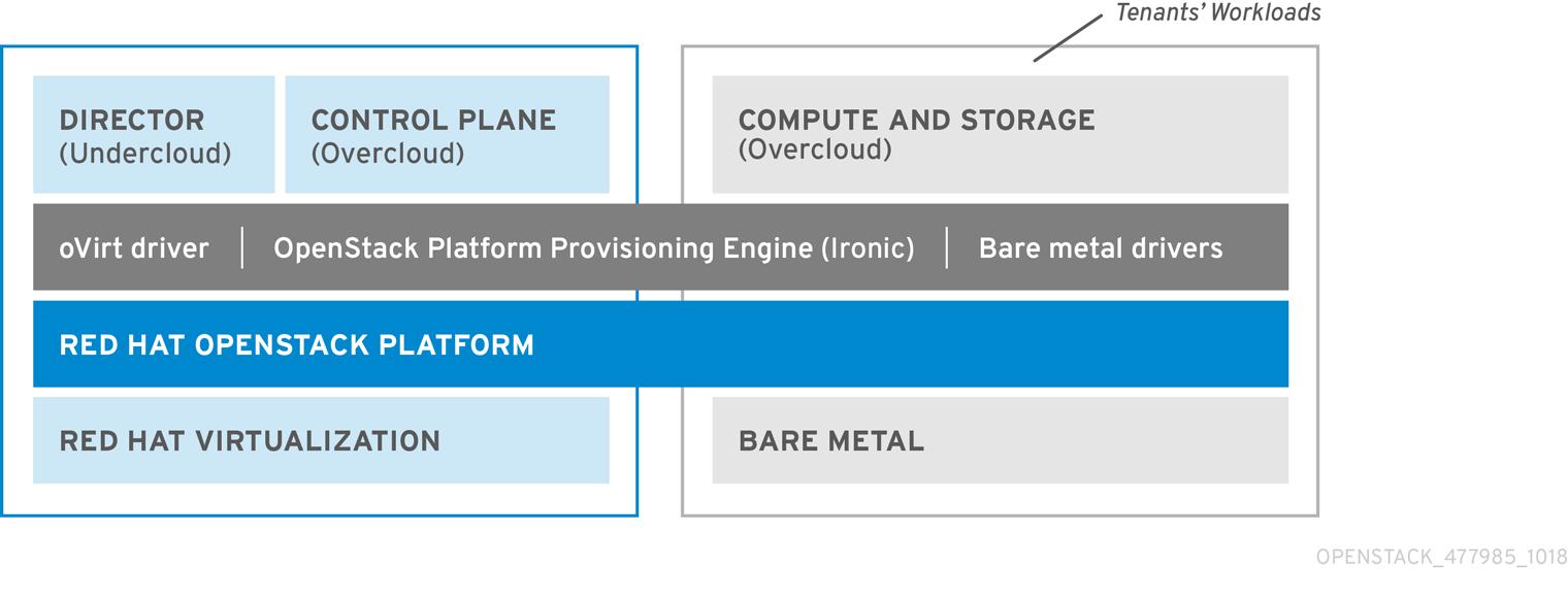 Virtualized control plane architecture