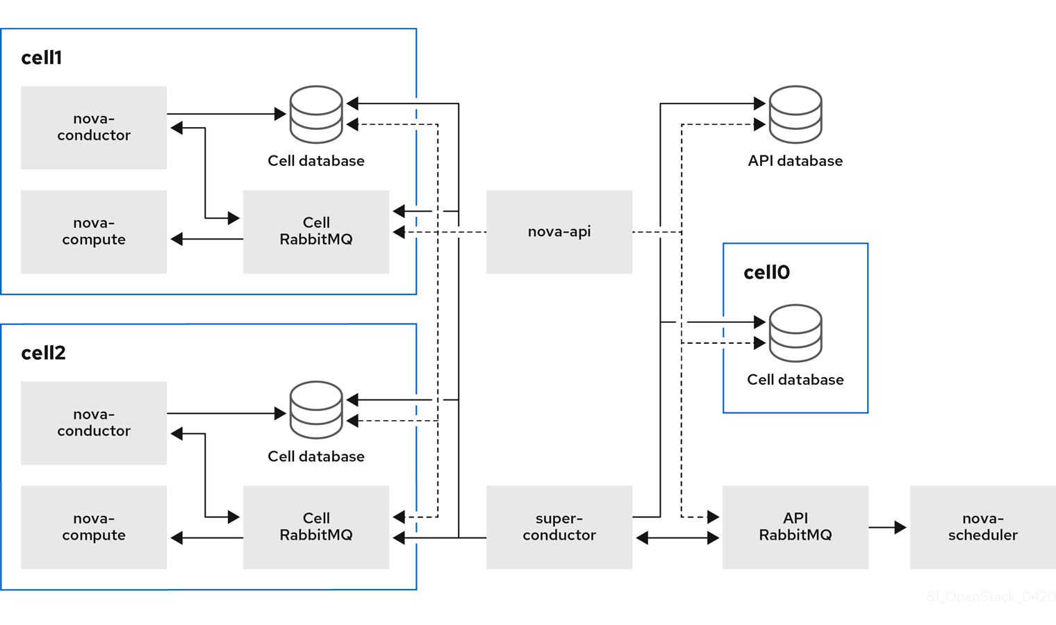 Multi-cell deployment architecture