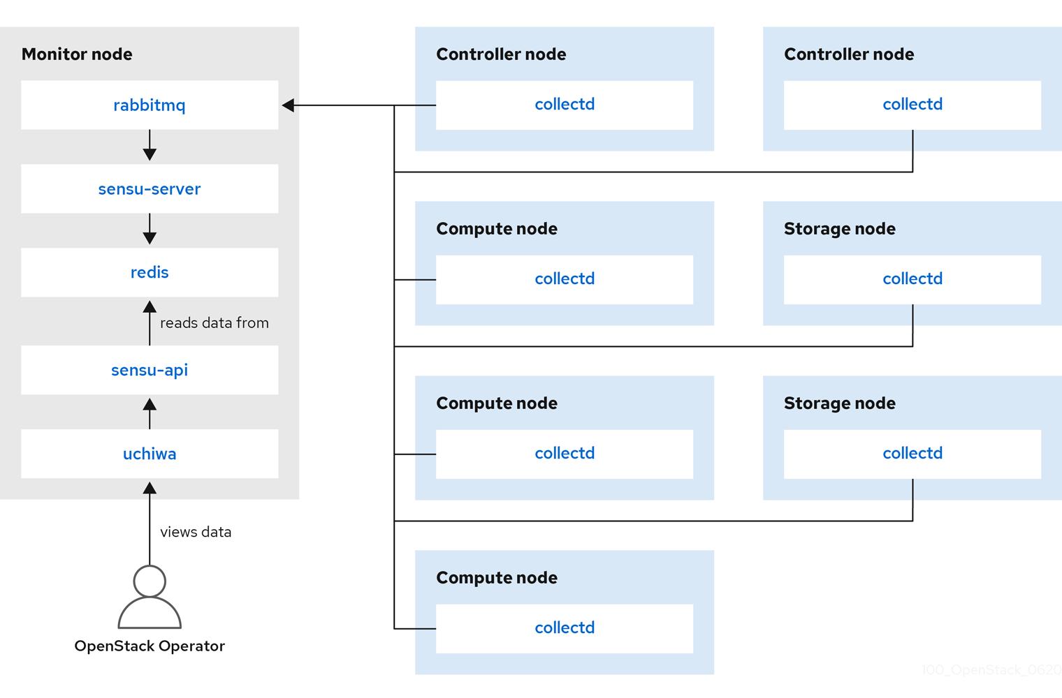 Single-node deployment for Red Hat OpenStack Platform
