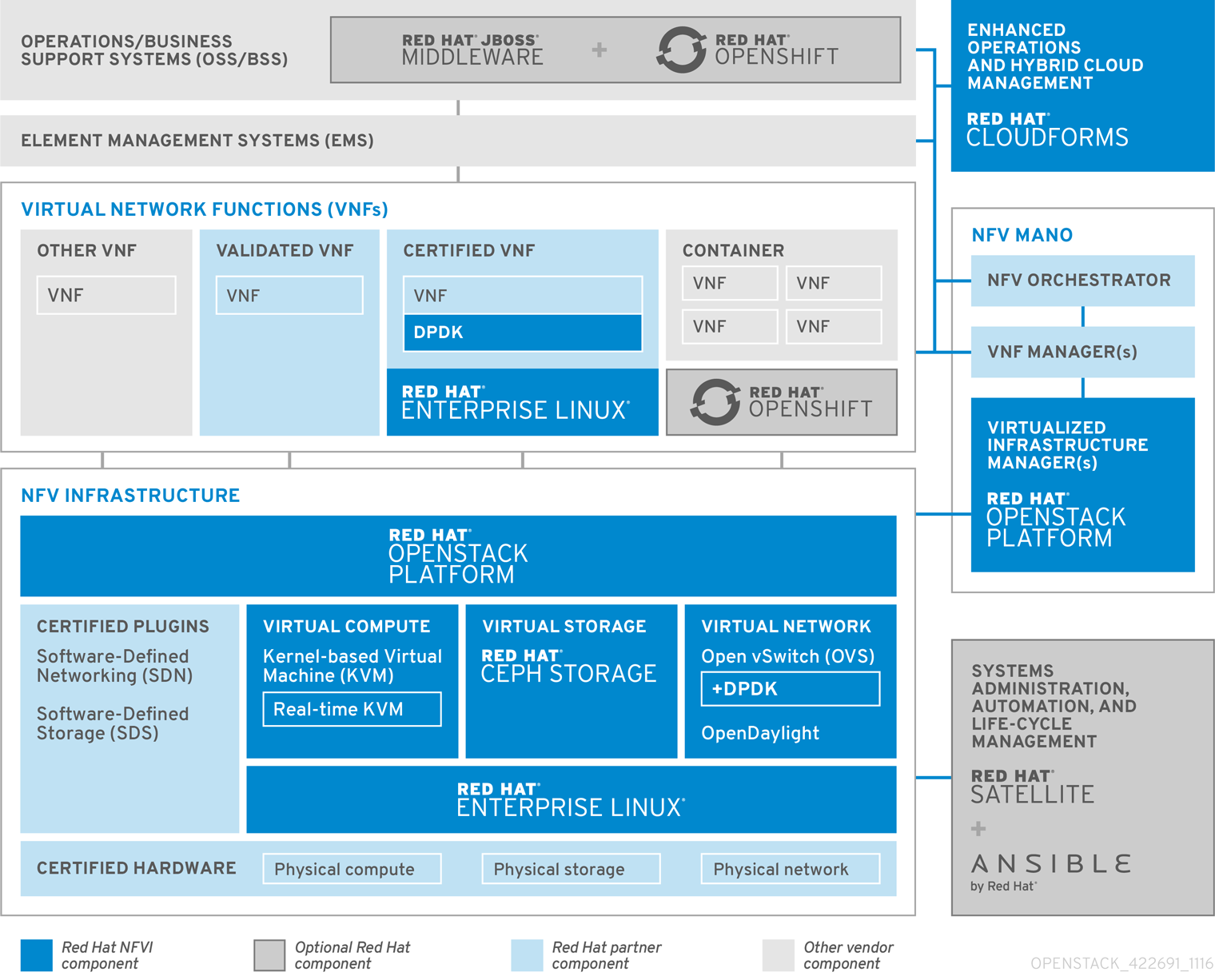 OpenStack NFV Reference Arch 422691 1116 JCS