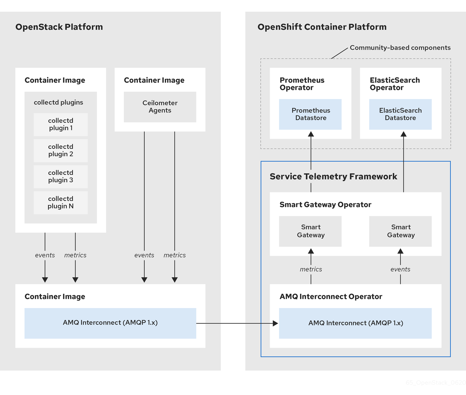 Service Telemetry Framework architecture overview