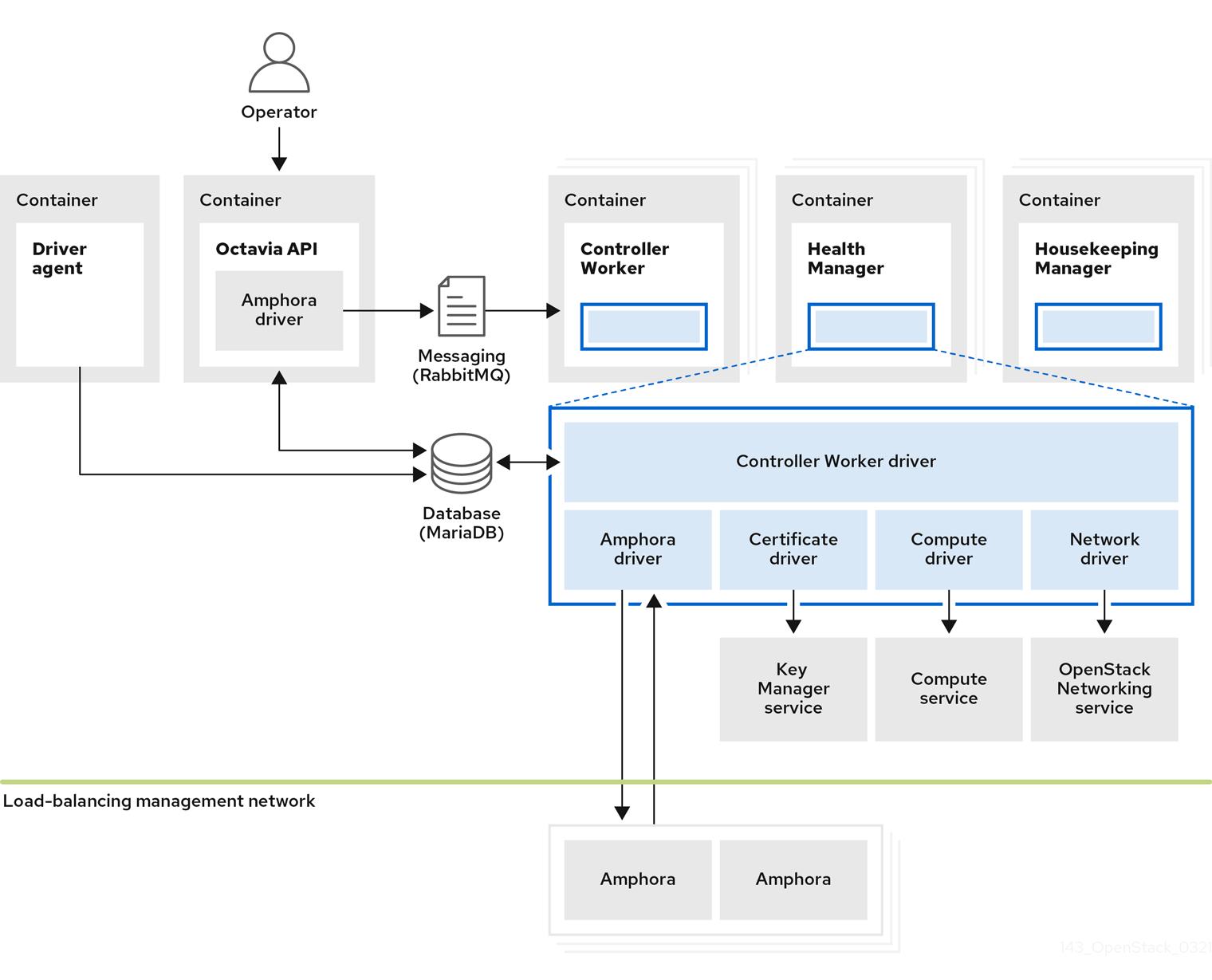 Octavia conceptual diagram