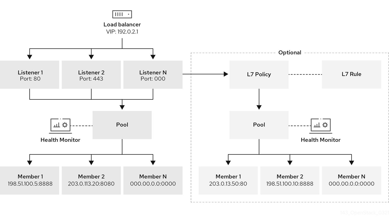 Octavia object model diagram