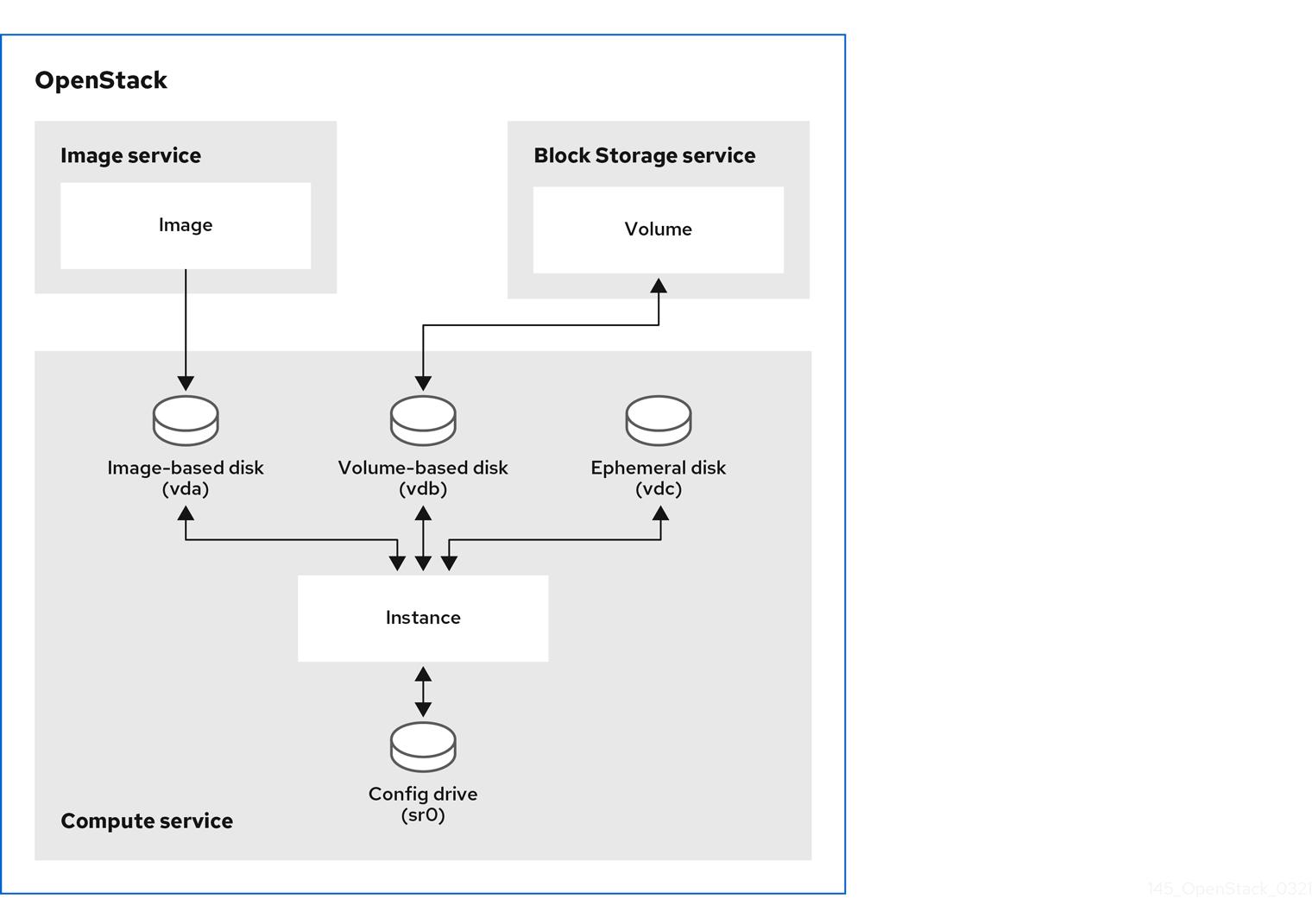 Instance storage overview
