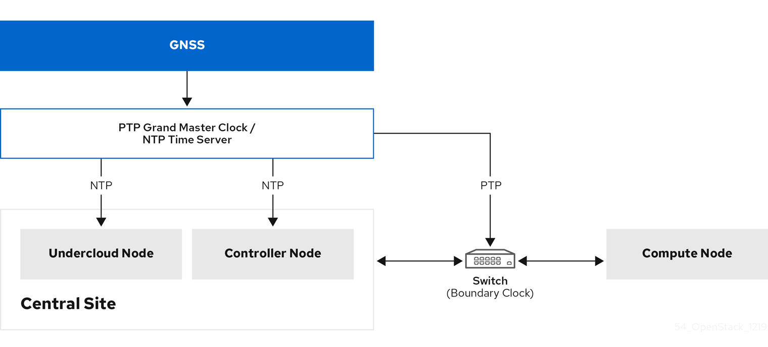 PTP packet journey overview