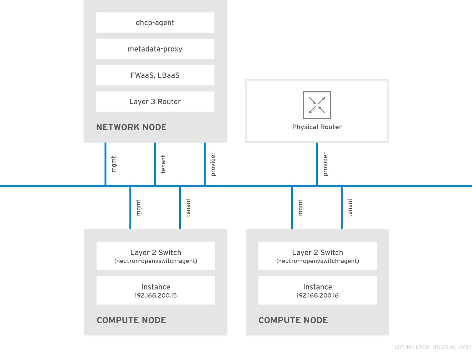 sample OpenStack Networking deployment