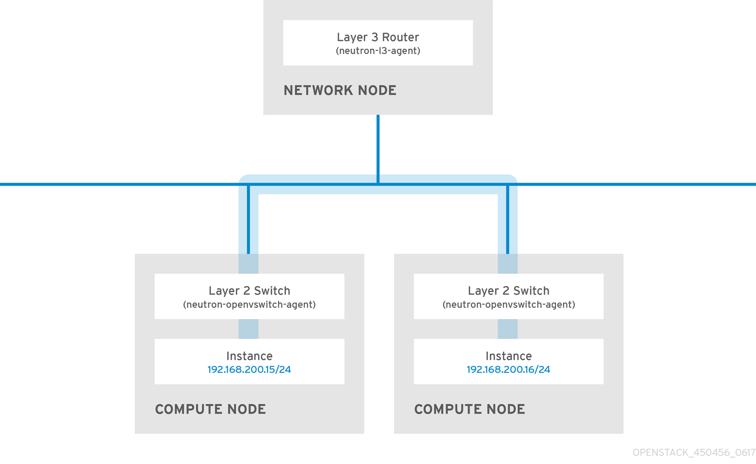 Switched network example