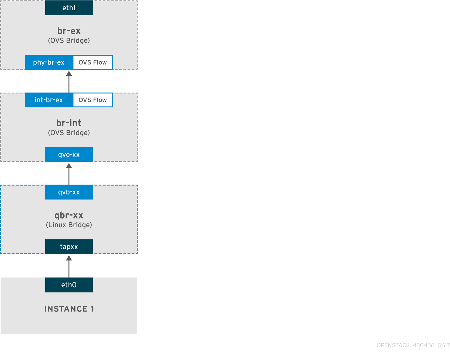 Network packet flow - outgoing