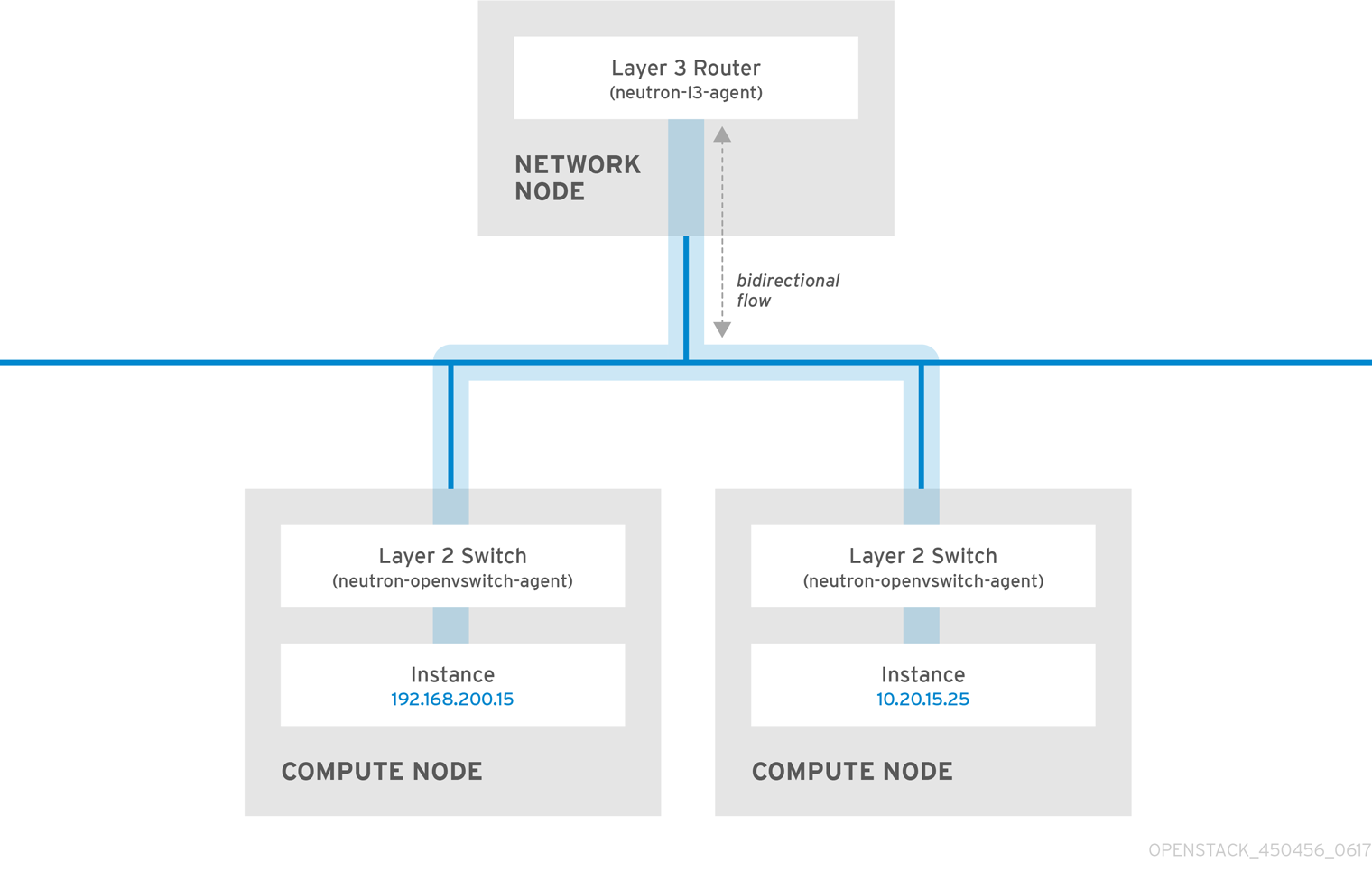 Network with separate VLANs