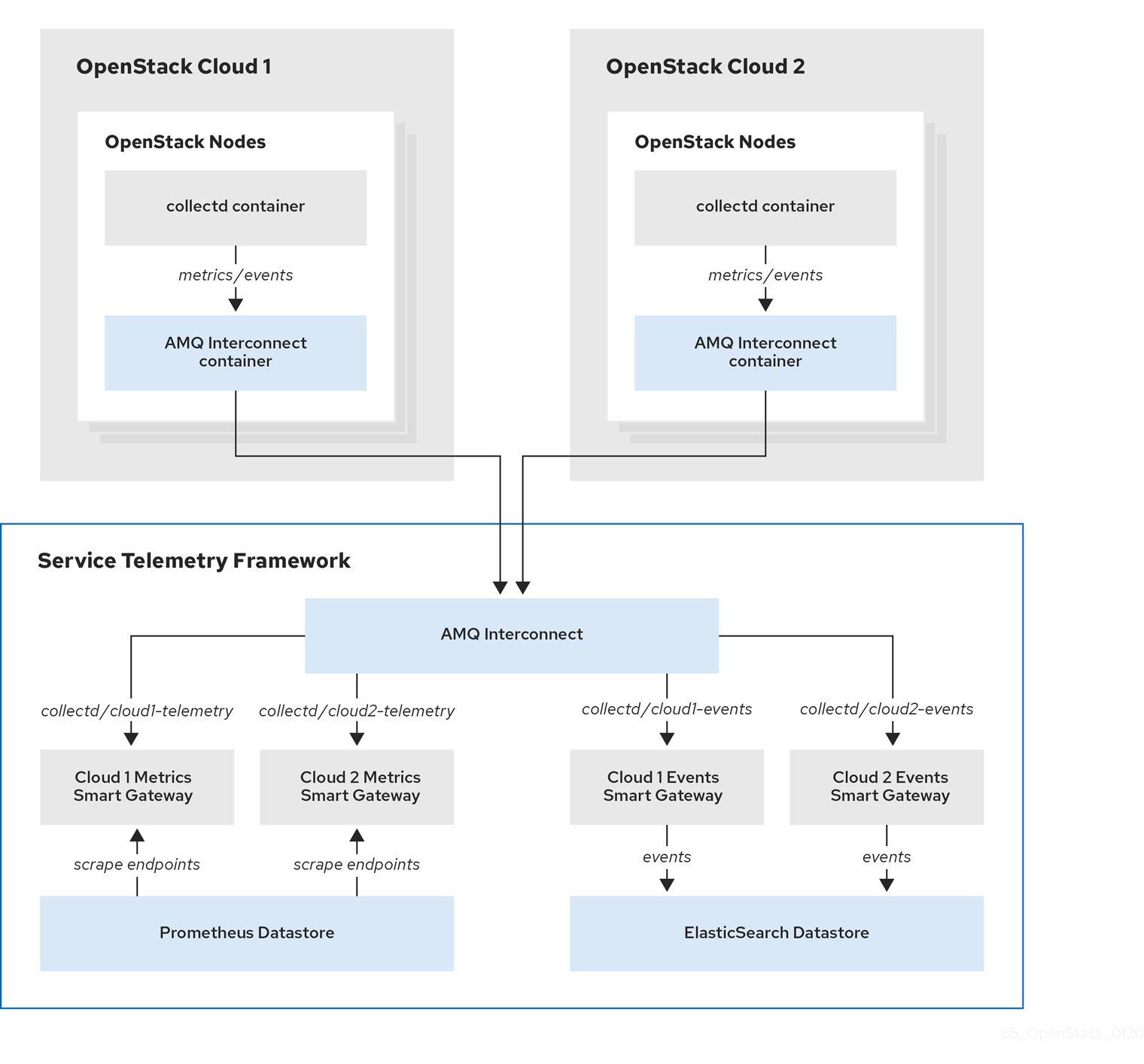 An example of two RedHatOpenStackPlatform clouds connecting to STF