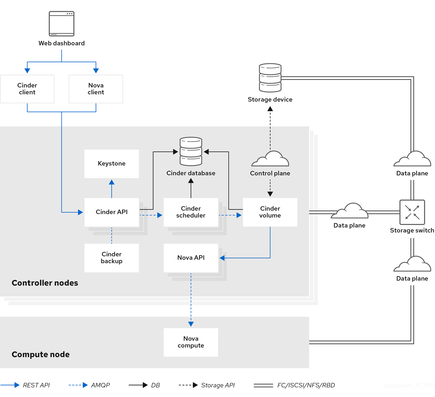 Graphic depicts the logical input/output data paths of a Red Hat OpenStack Platform deployment configured using cinder multipath I/O