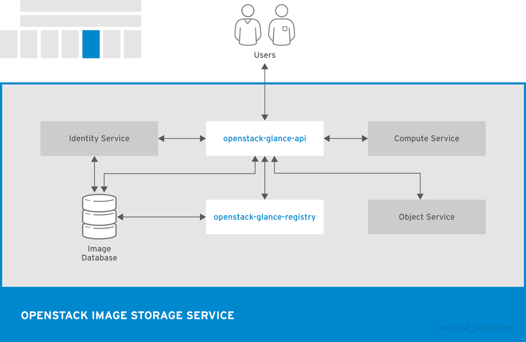 Image Service Architecture Diagram