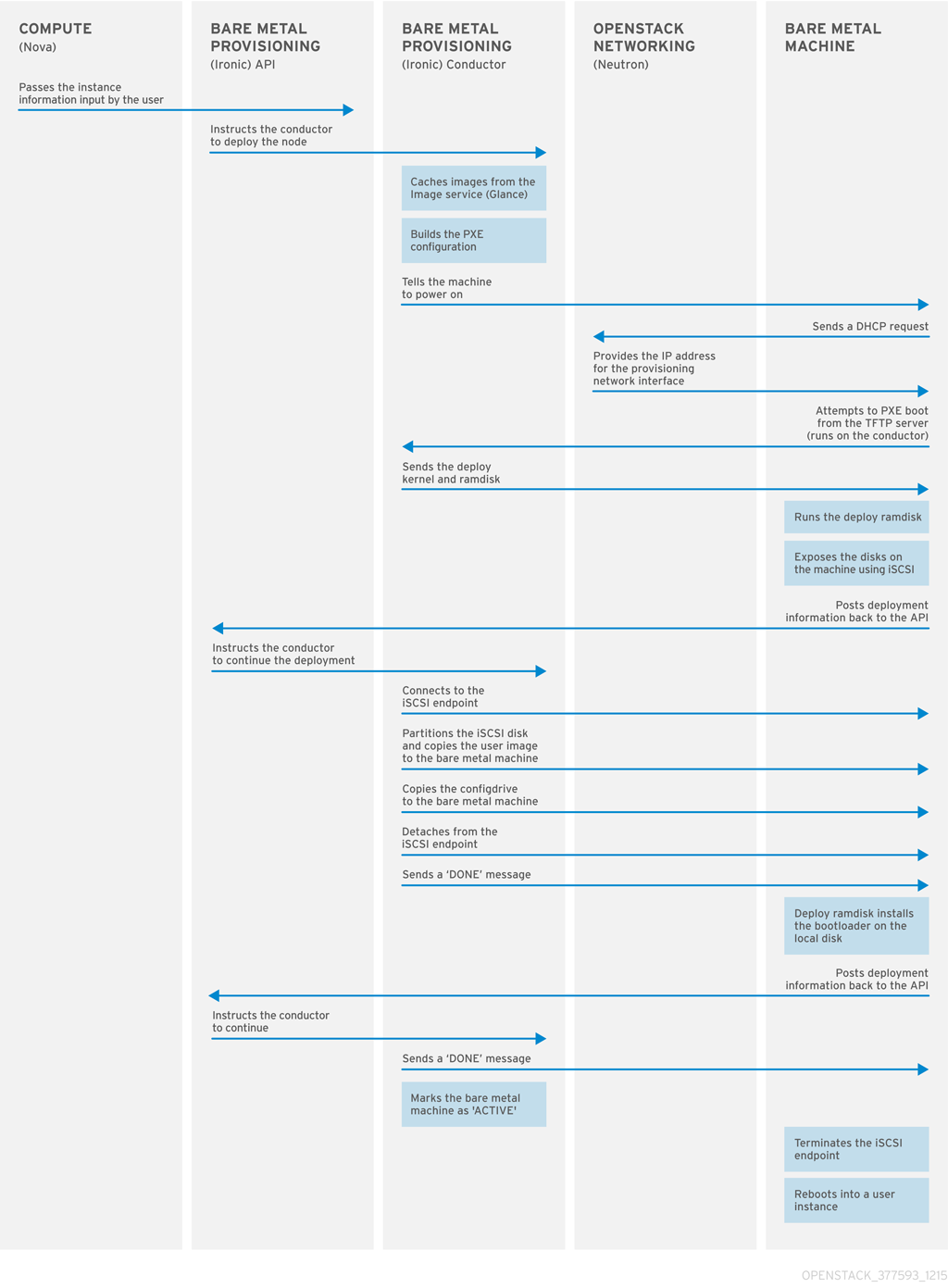 PXE プロビジョニングプロセス