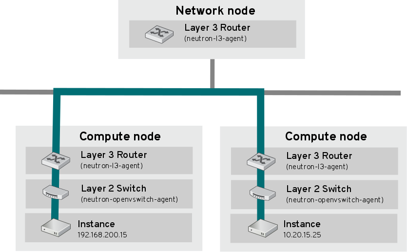 Networking Guide - Red Hat Customer Portal