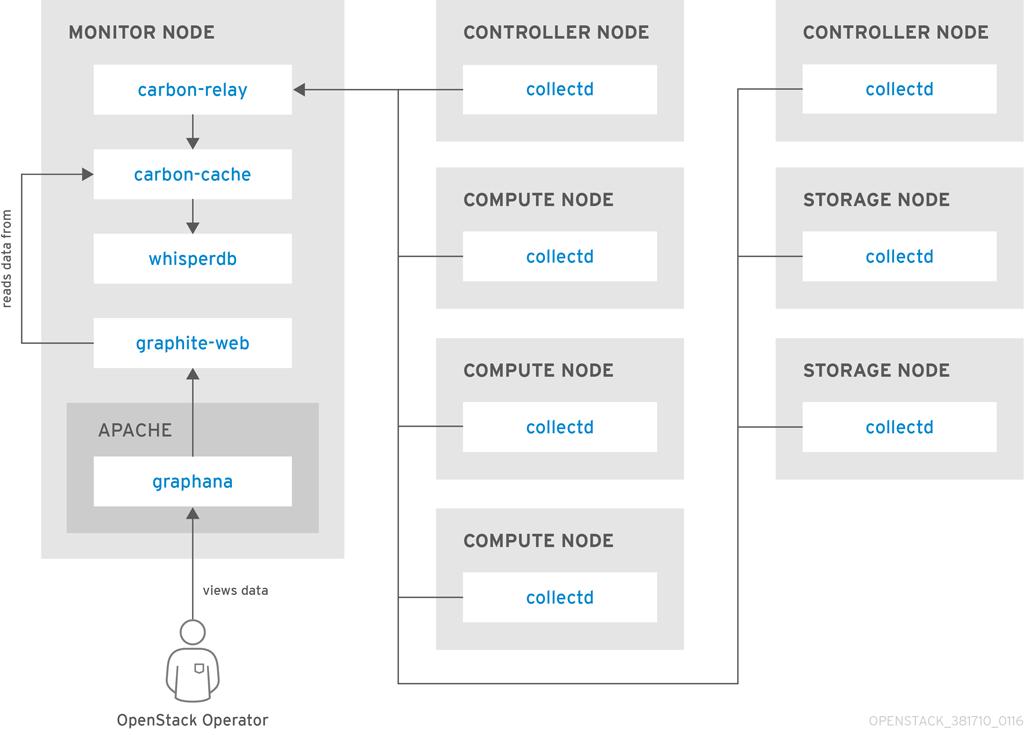 performance monitoring single node whisperdb