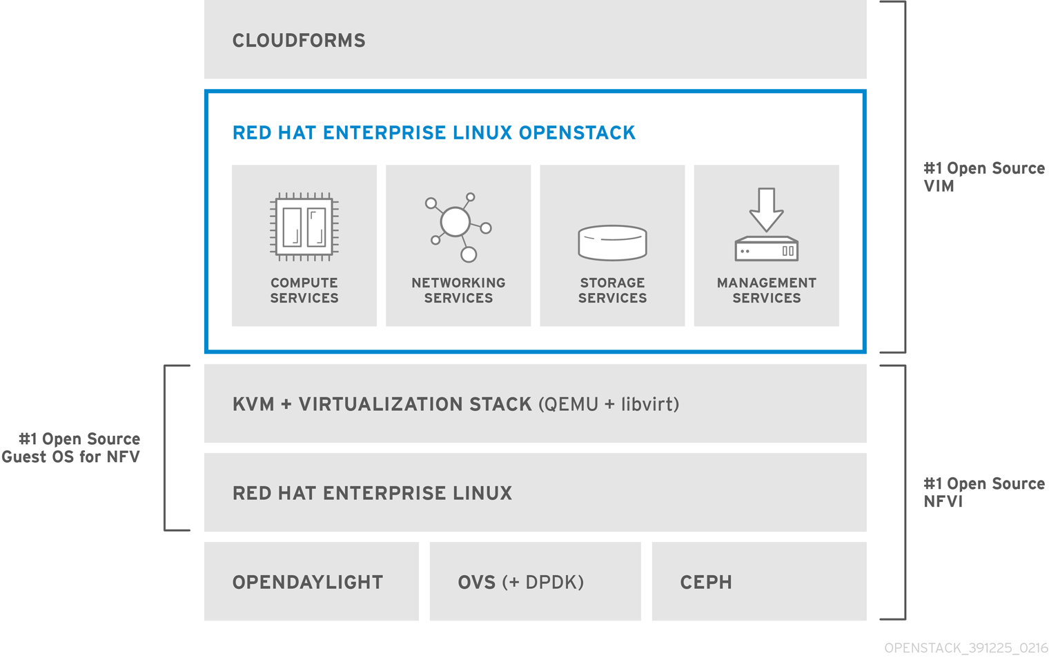 OpenStack NFV Reference Arch